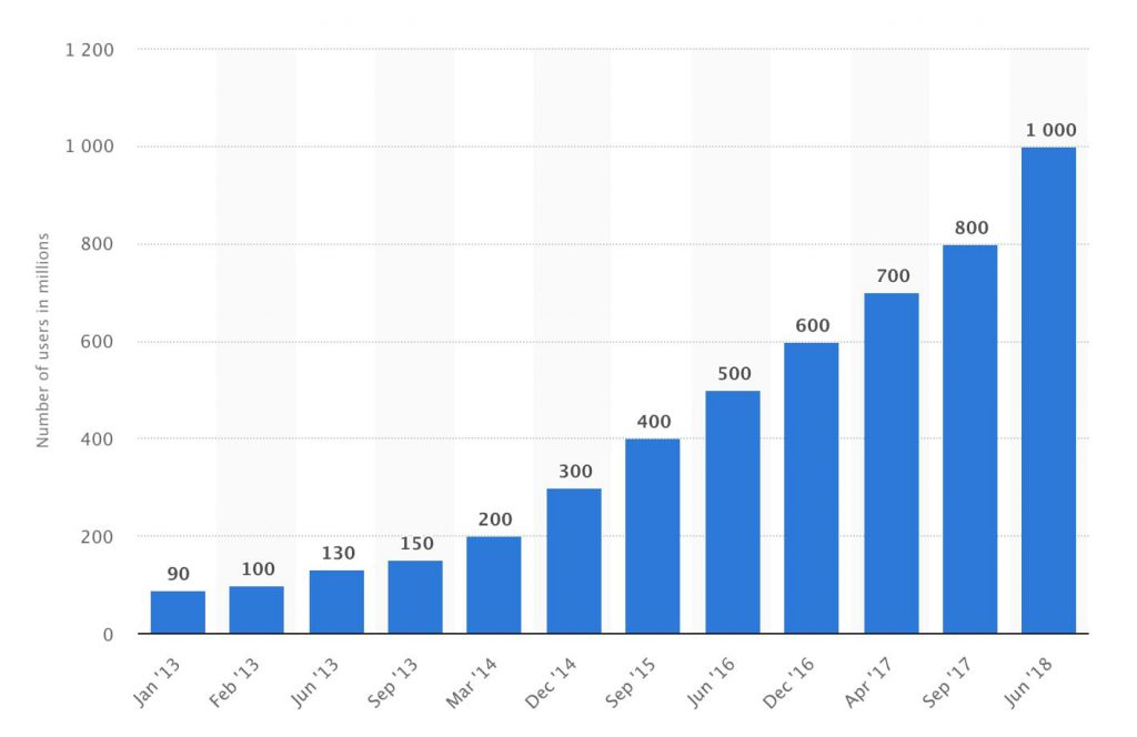 Instagram active monthly users