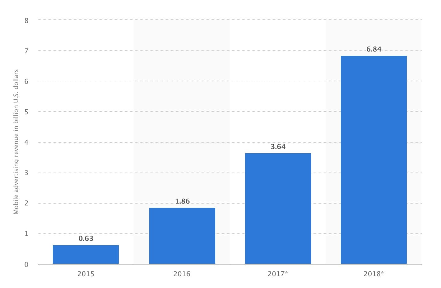 Advertising revenue of Instagram from 2015 to 2018