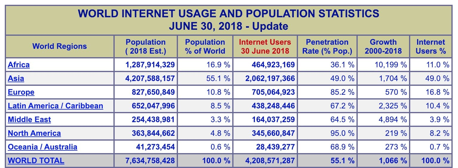 World Internet Usage Statistics